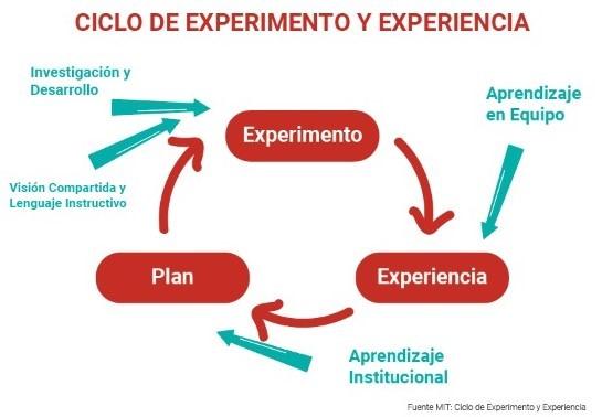 Ciclo de experimento y experiencia - WEMPO