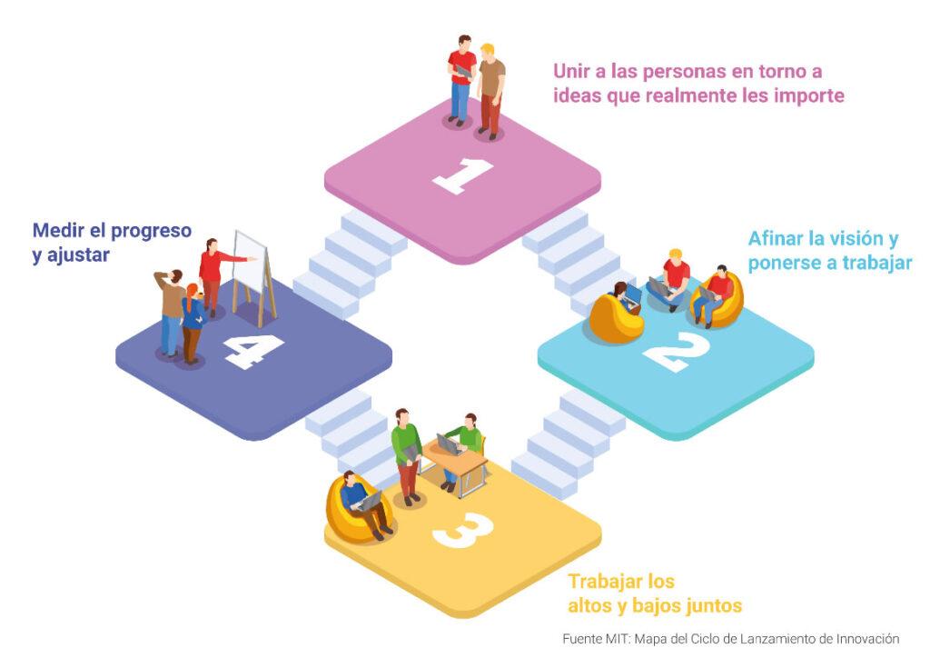 Mapa del Ciclo de Lanzamiento de Innovación - WEMPO